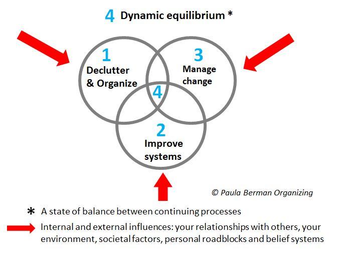Dynamic_Equilibrium